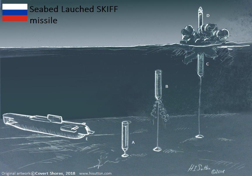 俄罗斯媒体公布的海底发射弹道导弹设想图,由发射筒、系留锁、导弹本体组成,一侧为一艘控制用潜艇。